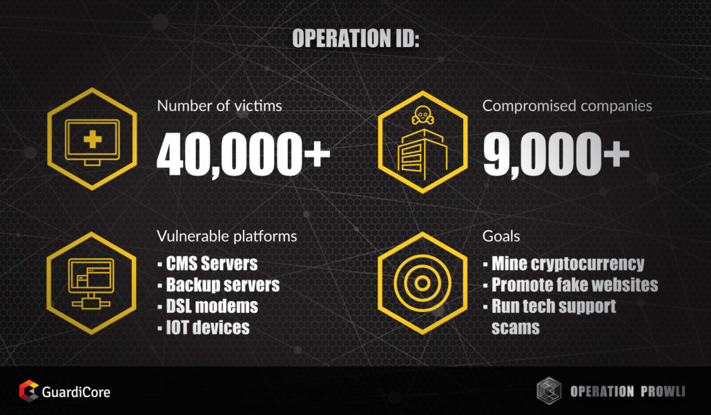 Operation Prowli: Monetizing 40,000 Victim Machines