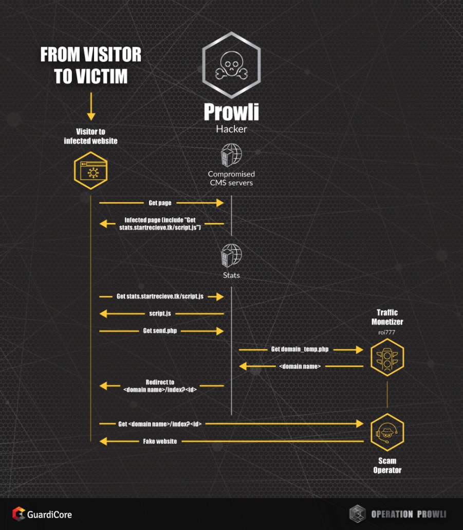 operation prowli crypto mining hacker