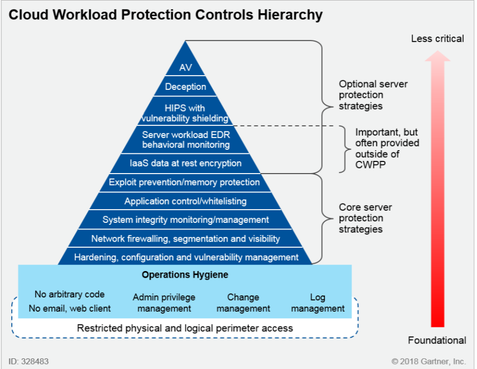 GartnerPyramid for Cloud Workload Protection Platforms shows Need for Micro-Segmentation