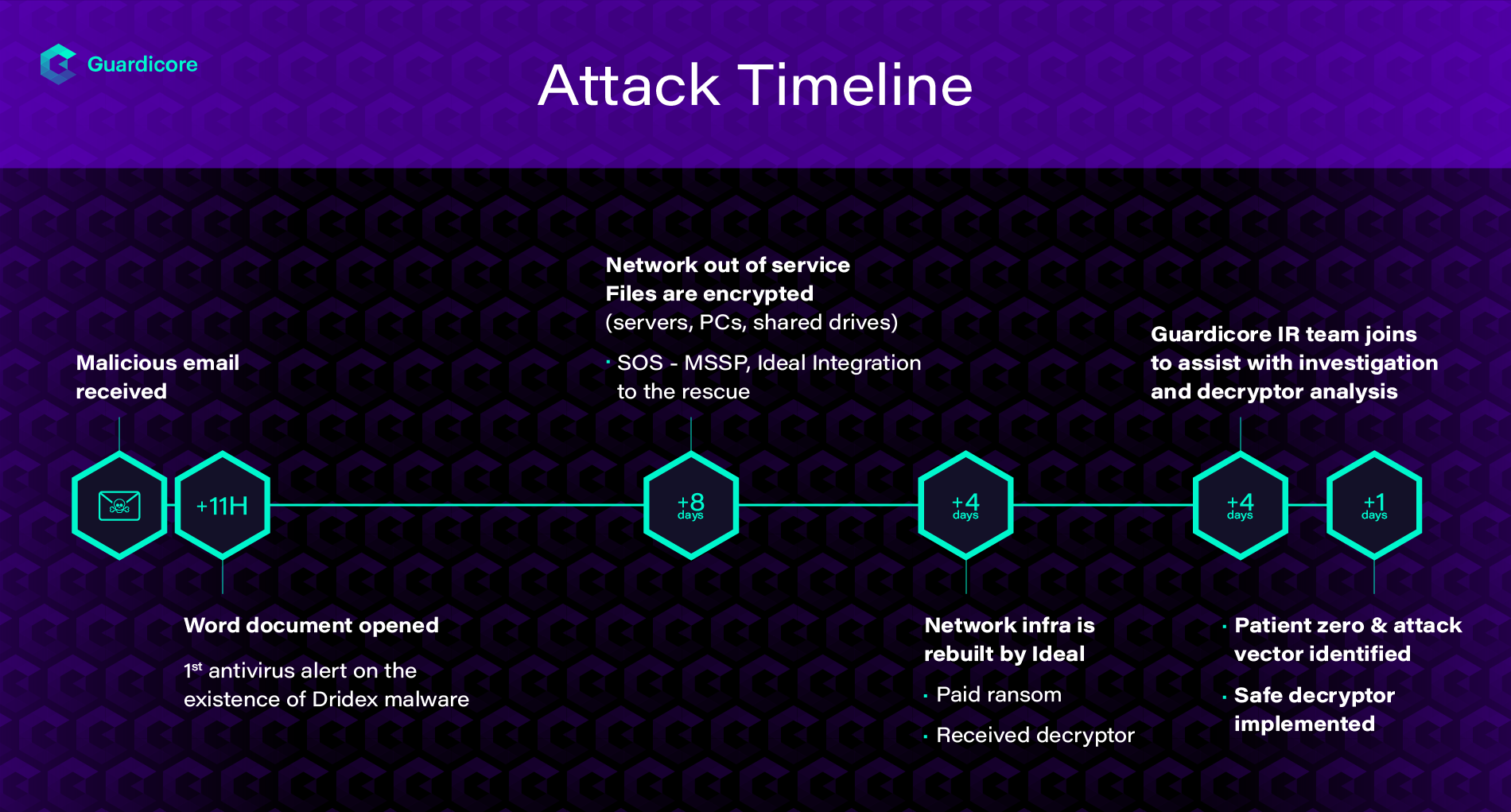 Timeline of the IEncrypt ransomware attack. Describing how hundreds of Windows stations were encrypted within eight days of opening the infected email and the steps taken to restore the network, receiving the decryptor and analyzing it and conclude the investigation