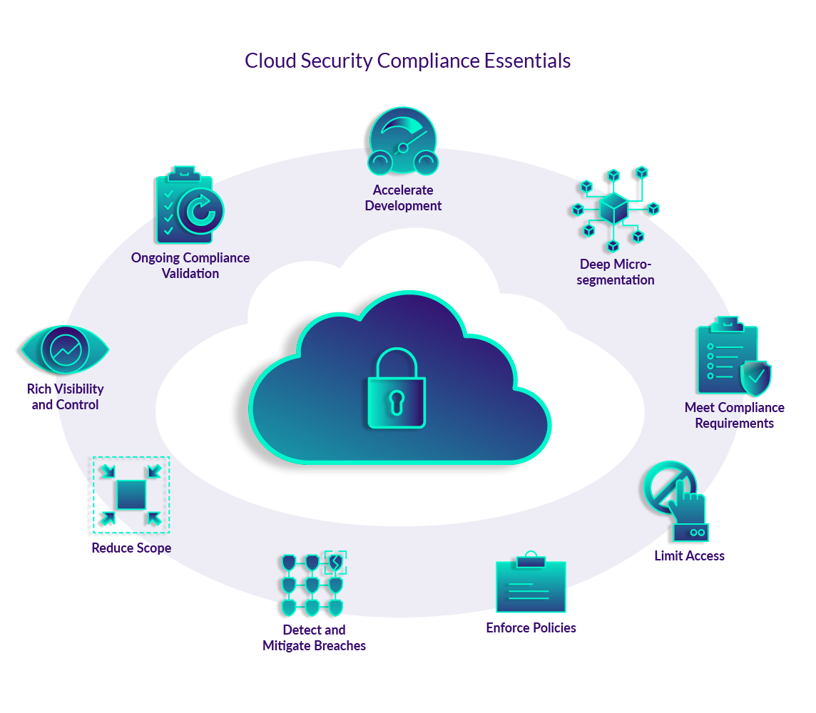 Cloud Security Compliance Essentials
