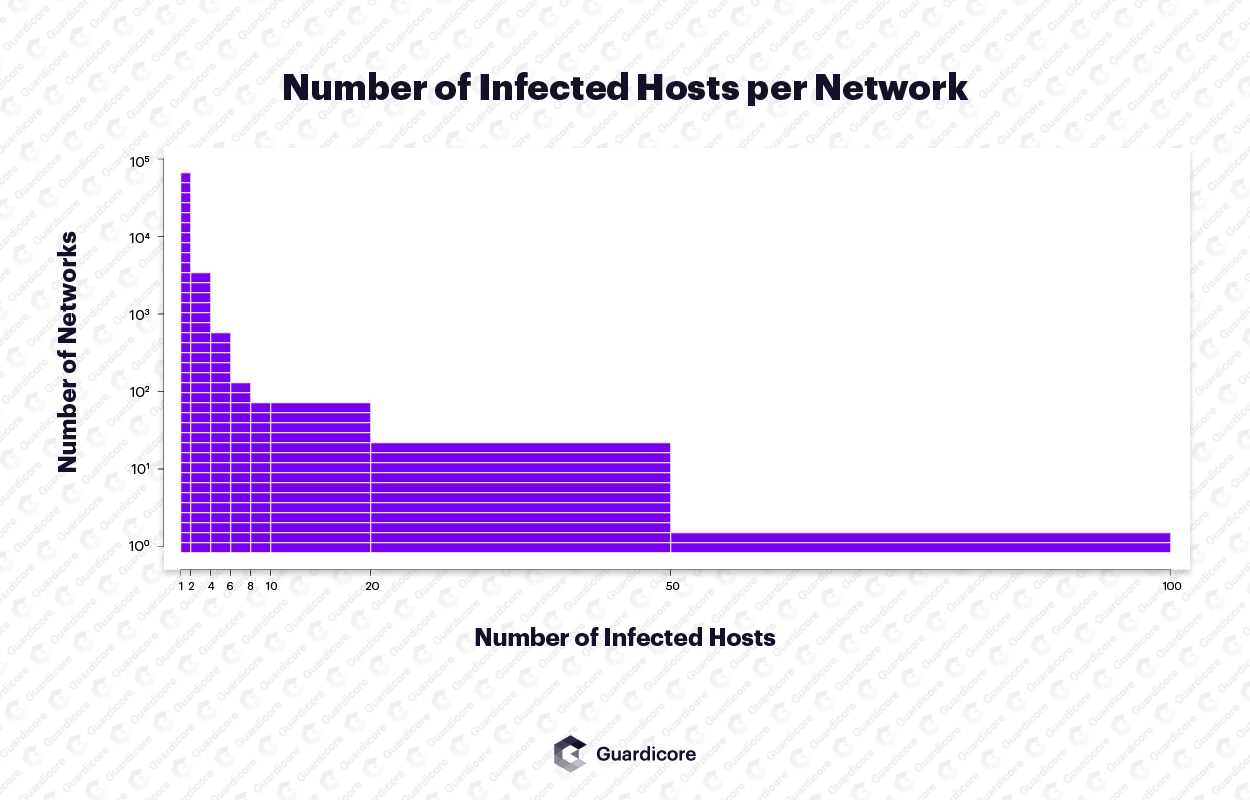 Number of networks per number of infected machines. Most networks had a single infected machine. Some networks had tens of infected machines.