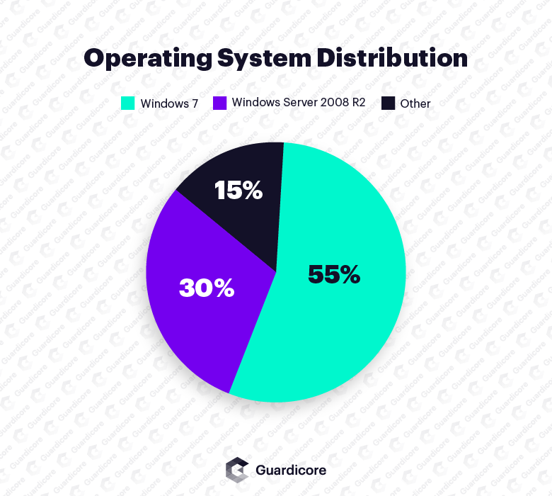 distribution of victim operating systems. Windows 7 and Windows Server 2008 are the most popular among victim machines.