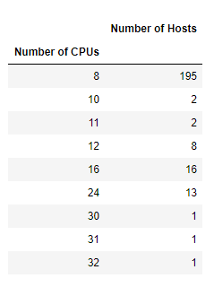 Many of the infected hosts are ones with 8 or more CPU cores.
