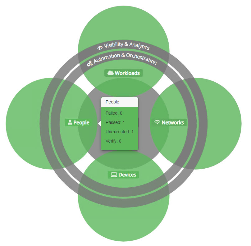 Zero Trust Venn diagram with all pillars coloured green