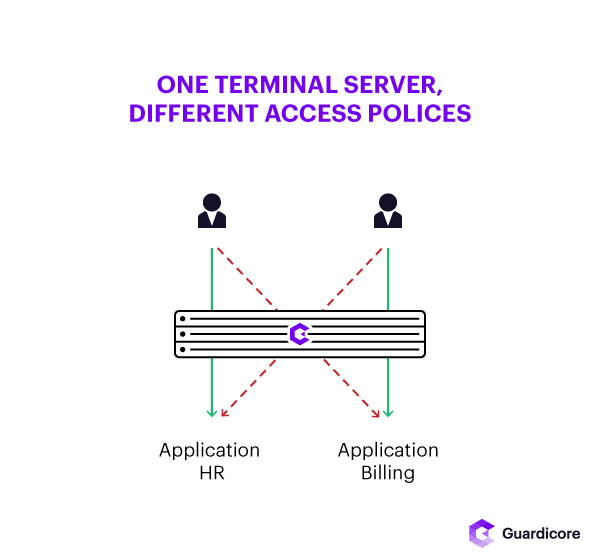 One Terminal Server, Different Access Policies