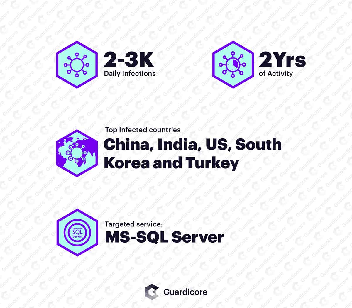 Vollgar Highlights: 2-3k infections per day, 2 years of activity, targeting MS-SQL servers and infecting mostly China, India, the US, South Korea and Turkey.