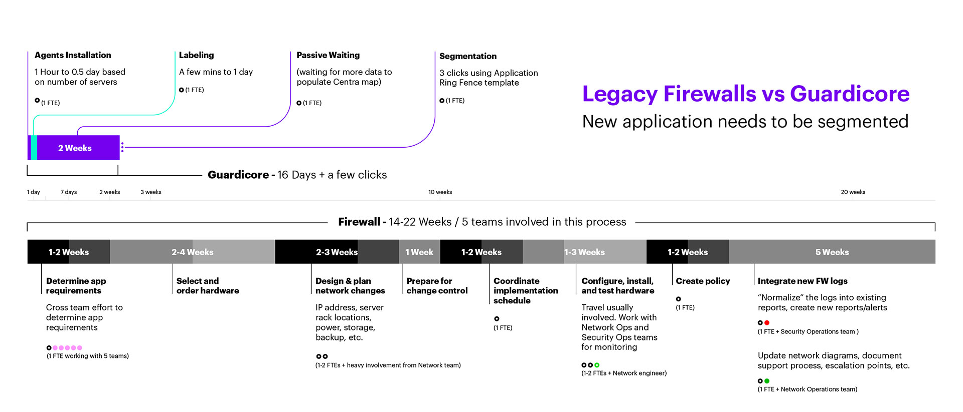 With Guardicore Centra, segmentation takes a mere 16 days, as opposed to 14-22 days with legacy firewalls.